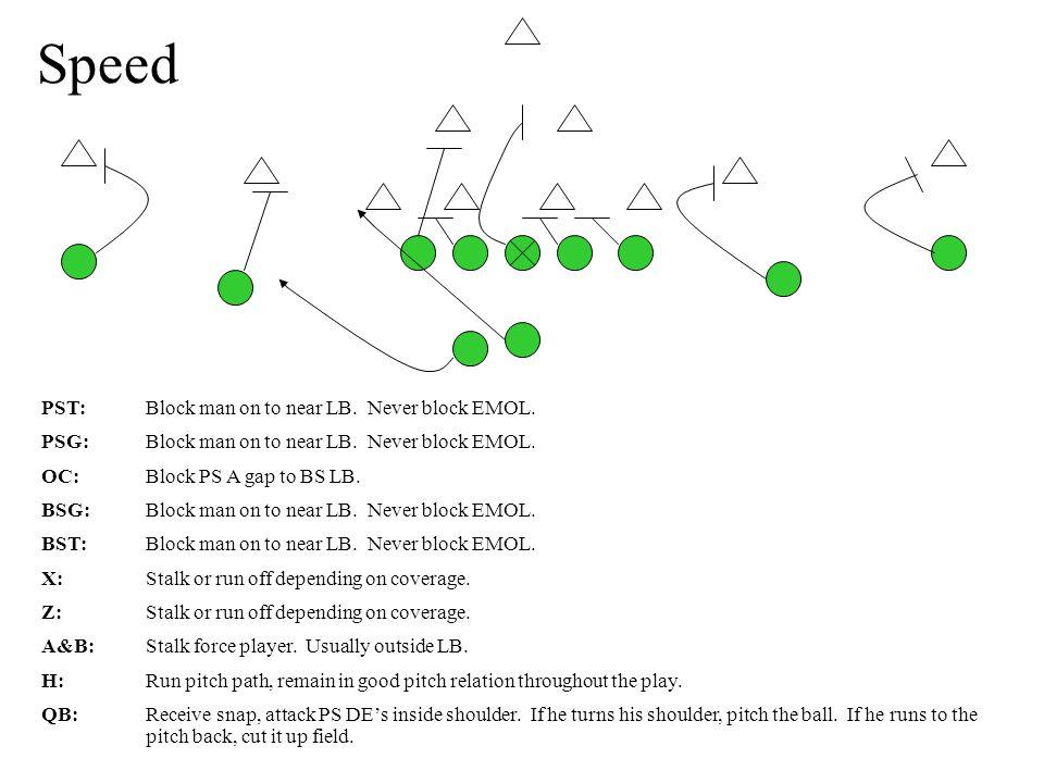 Speed PST:Block man on to near LB. Never block EMOL.