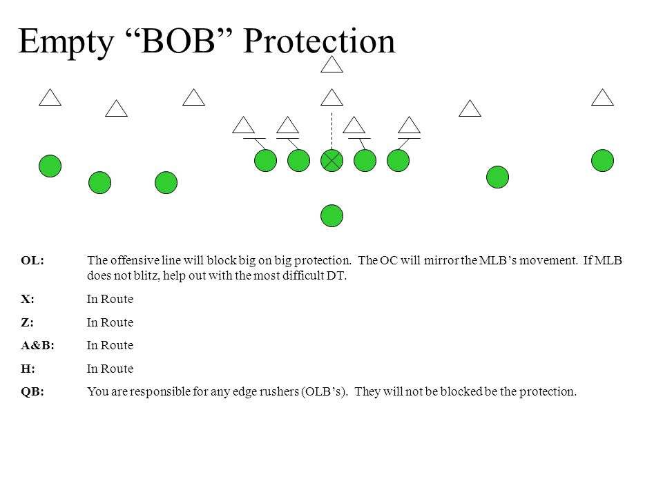 Empty BOB Protection OL:The offensive line will block big on big protection.