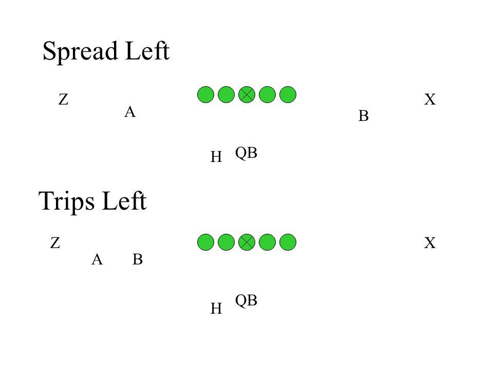 Spread Left A B H QB ZX Trips Left BA H QB XZ