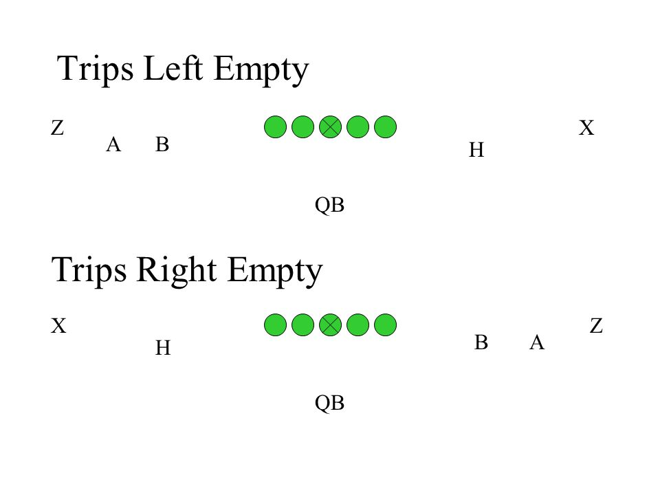Trips Left Empty AB H QB ZX Trips Right Empty BA H QB XZ