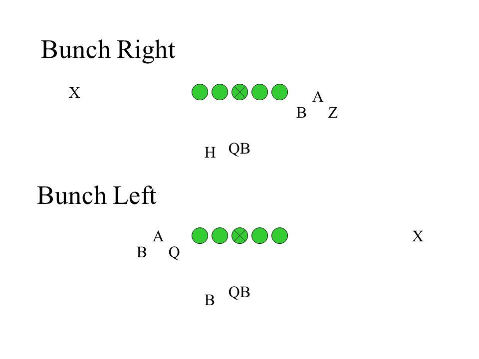 Bunch Right A B H QB Z X Bunch Left Q A B QB X B
