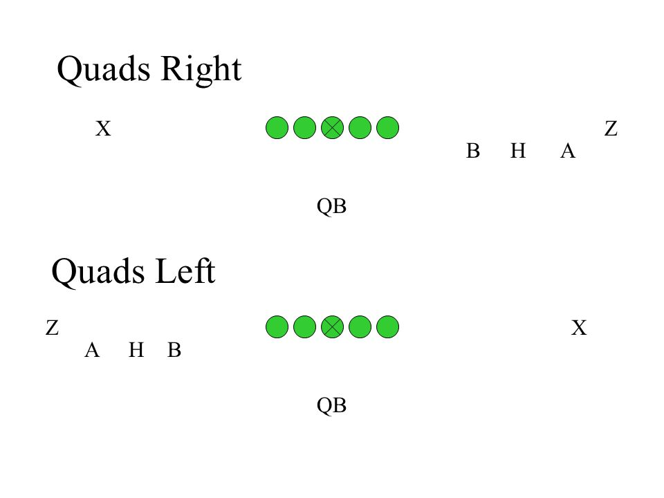 Quads Right AHB QB ZX Quads Left BAH QB XZ
