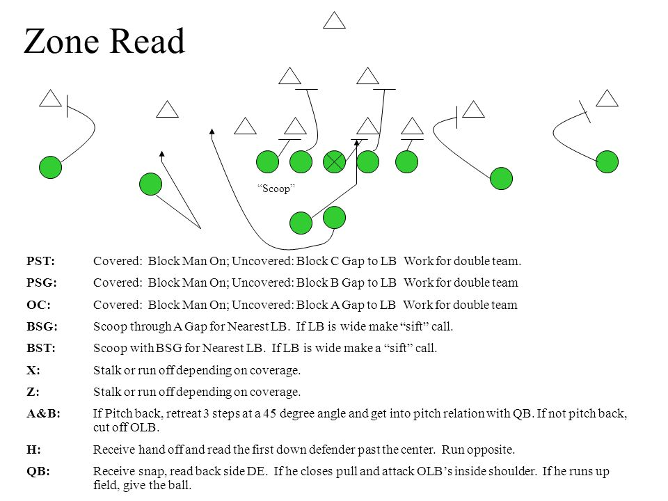 Zone Read PST:Covered: Block Man On; Uncovered: Block C Gap to LB Work for double team.