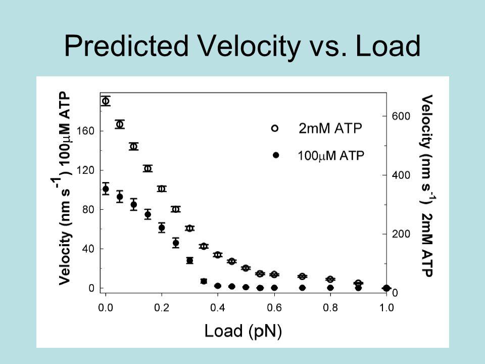 Predicted Velocity vs. Load