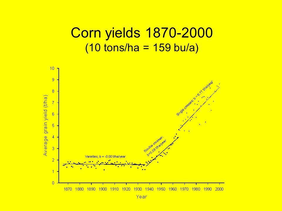 Corn yields 1870-2000 (10 tons/ha = 159 bu/a)