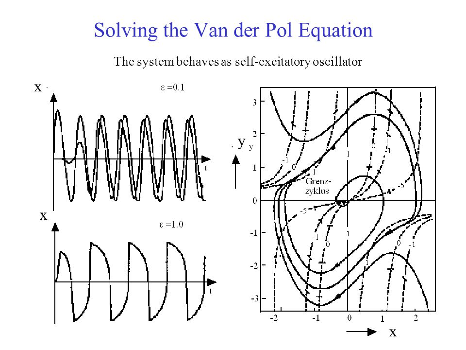 Solving the Van der Pol Equation The system behaves as self-excitatory oscillator x x x y