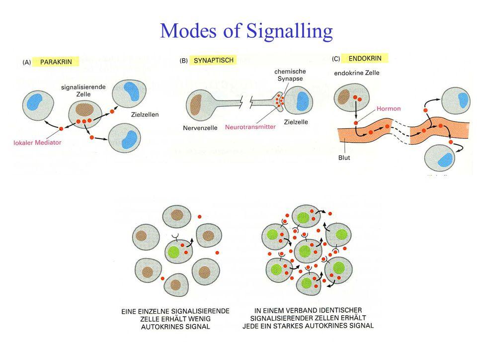 Modes of Signalling