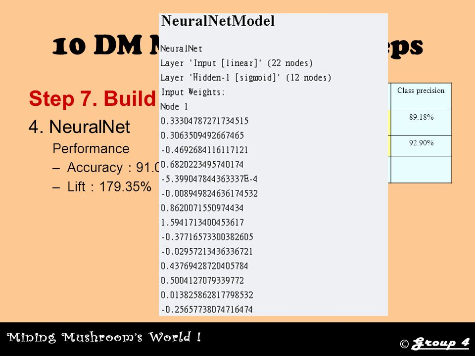 10 DM Methodology steps Step 7. Build Model 4.