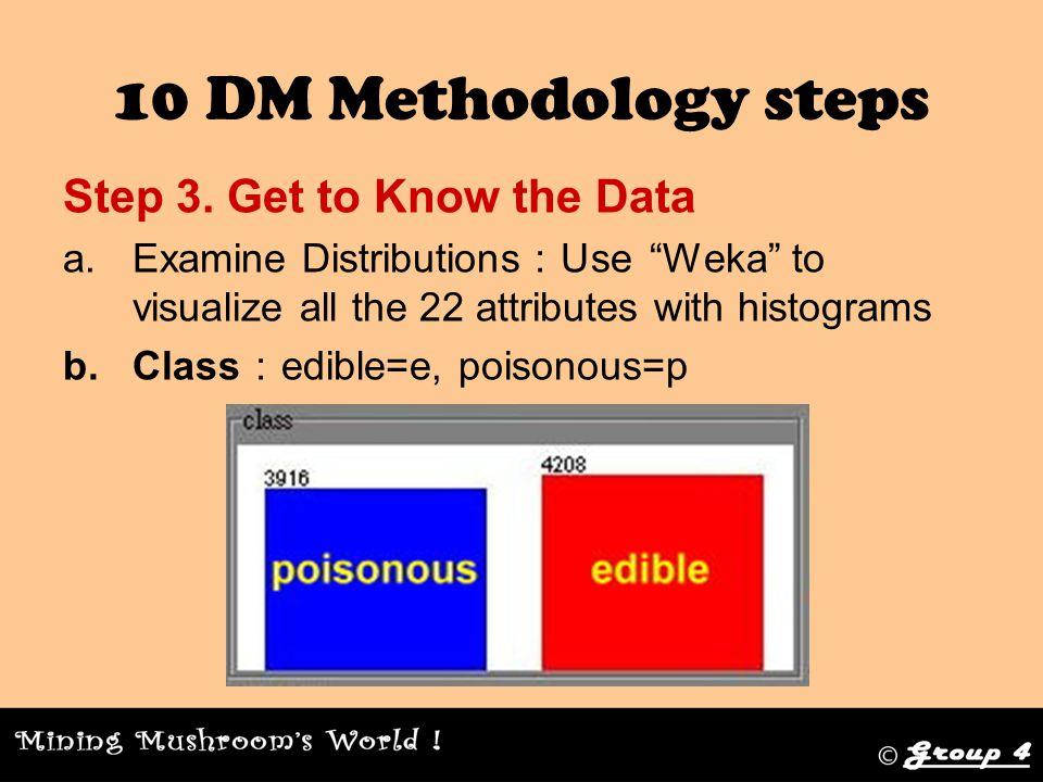 10 DM Methodology steps Step 7.Build Model 3.