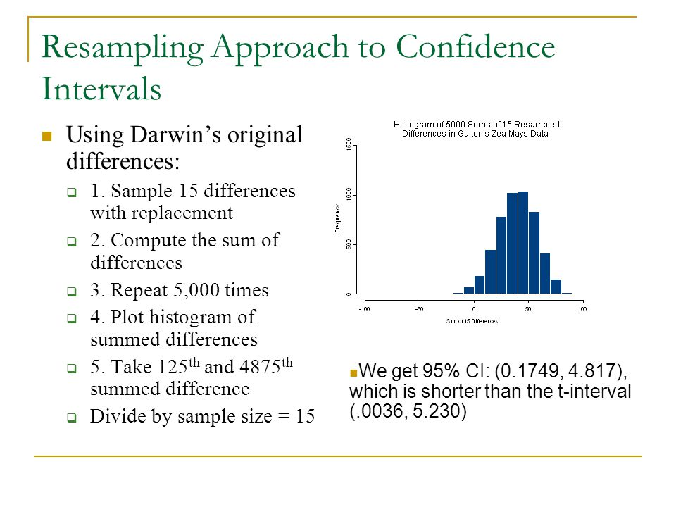 Resampling Approach to Confidence Intervals Using Darwin's original differences:  1.