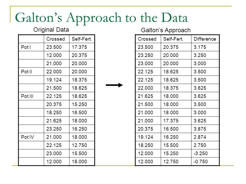 Galton's Approach to the Data CrossedSelf-Fert. Pot I23.50017.375 12.00020.375 21.00020.000 Pot II22.00020.000 19.12418.375 21.50018.625 Pot III22.125