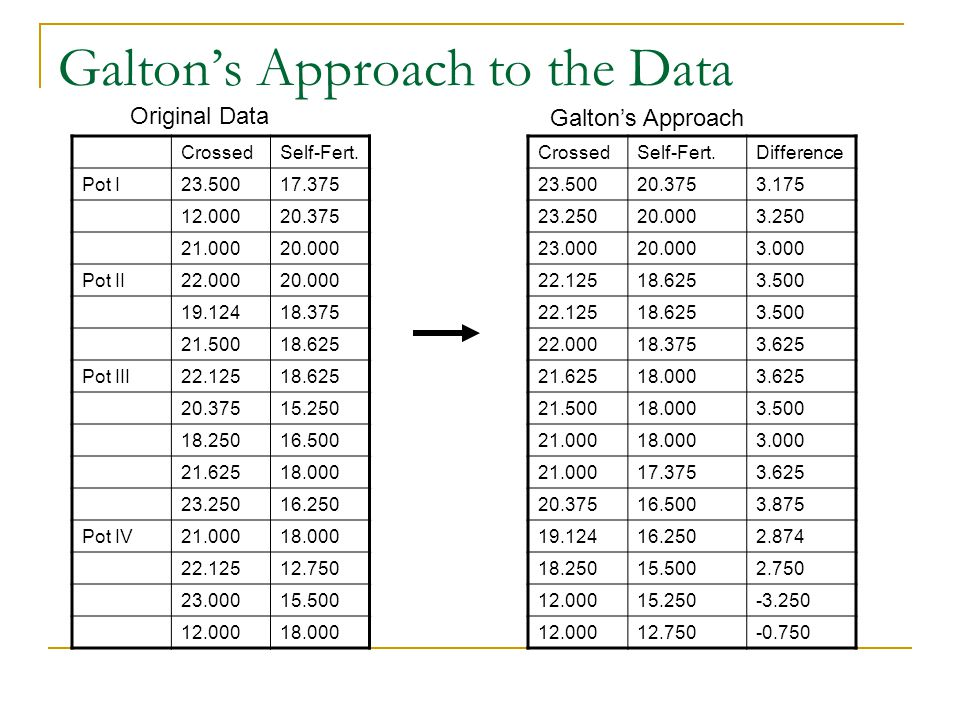 Galton's Approach to the Data CrossedSelf-Fert.