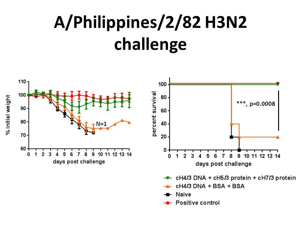 A/Philippines/2/82 H3N2 challenge ***, p=0.0008 N=1
