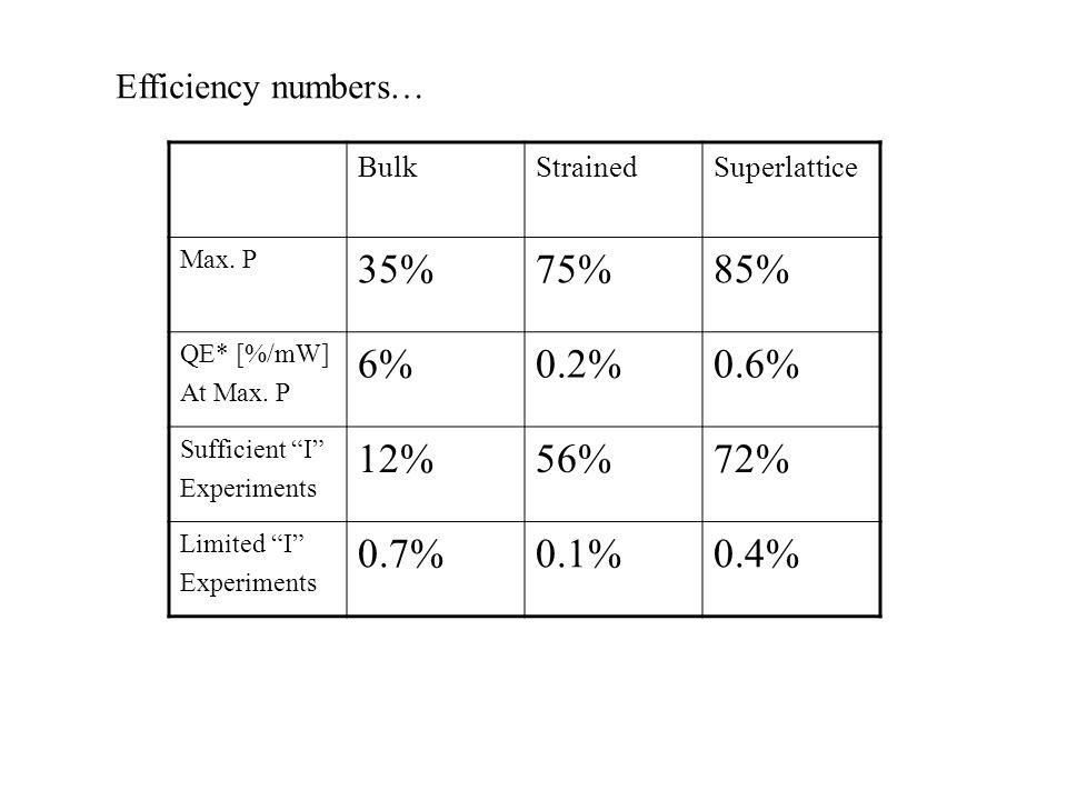 Efficiency numbers… BulkStrainedSuperlattice Max. P 35%75%85% QE* [%/mW] At Max.