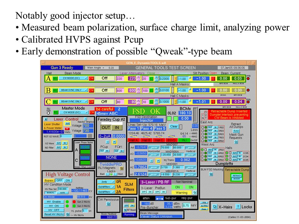 Notably good injector setup… Measured beam polarization, surface charge limit, analyzing power Calibrated HVPS against Pcup Early demonstration of possible Qweak -type beam