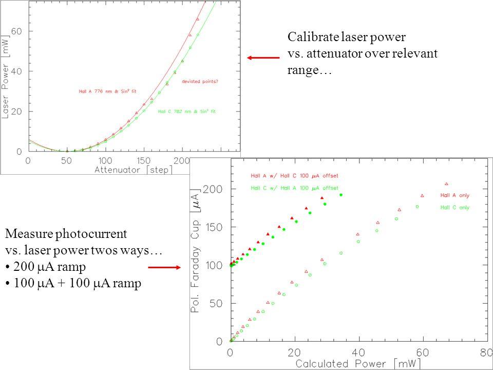 Calibrate laser power vs. attenuator over relevant range… Measure photocurrent vs.