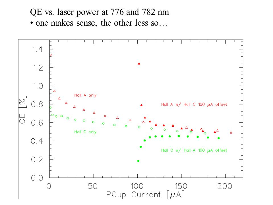 Analyzing power is low, but not zero… A ~ 2.1% B ~ 0.2% C ~ 2.2%