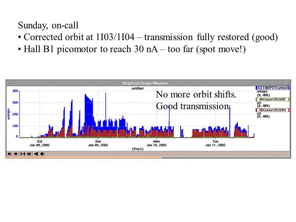 No more orbit shifts. Good transmission.
