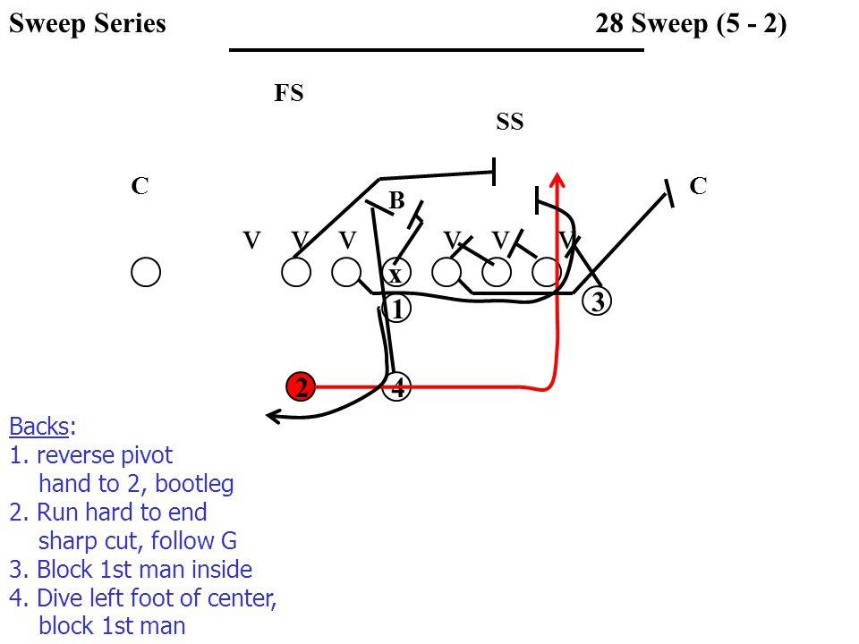 v v v v v v SS FS CC B 28 Sweep (5 - 2) x 1 3 42 Backs: 1.