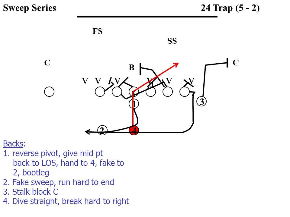 v v v v v v SS FS CC B 24 Trap (5 - 2) x 1 3 42 Backs: 1.