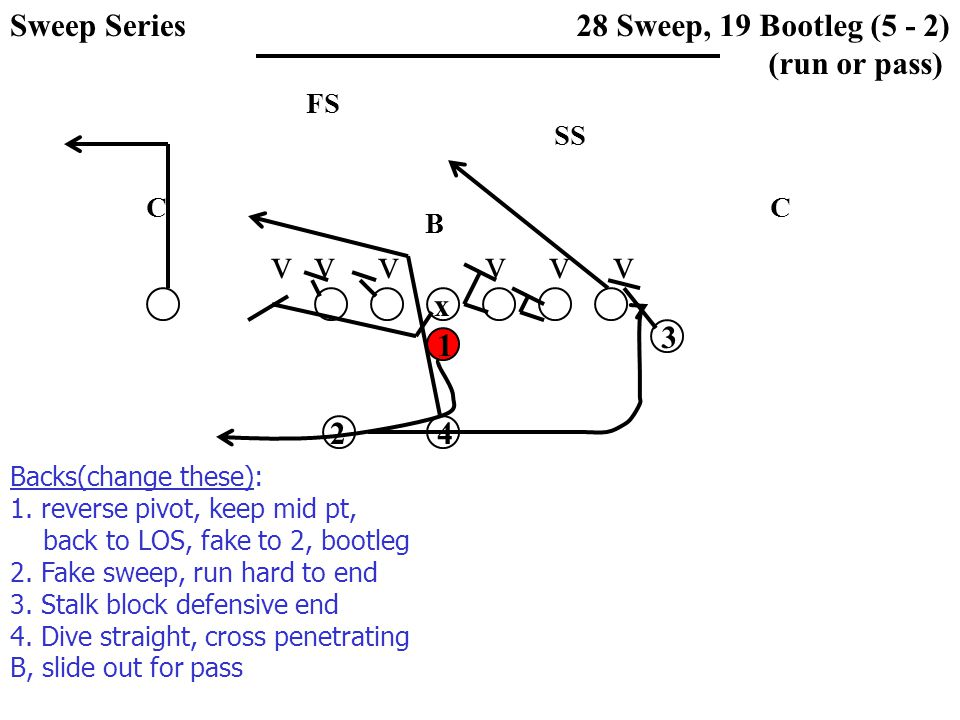 v v v v v v SS FS CC B 28 Sweep, 19 Bootleg (5 - 2) (run or pass) x 1 3 42 Backs(change these): 1. reverse pivot, keep mid pt, back to LOS, fake to 2,