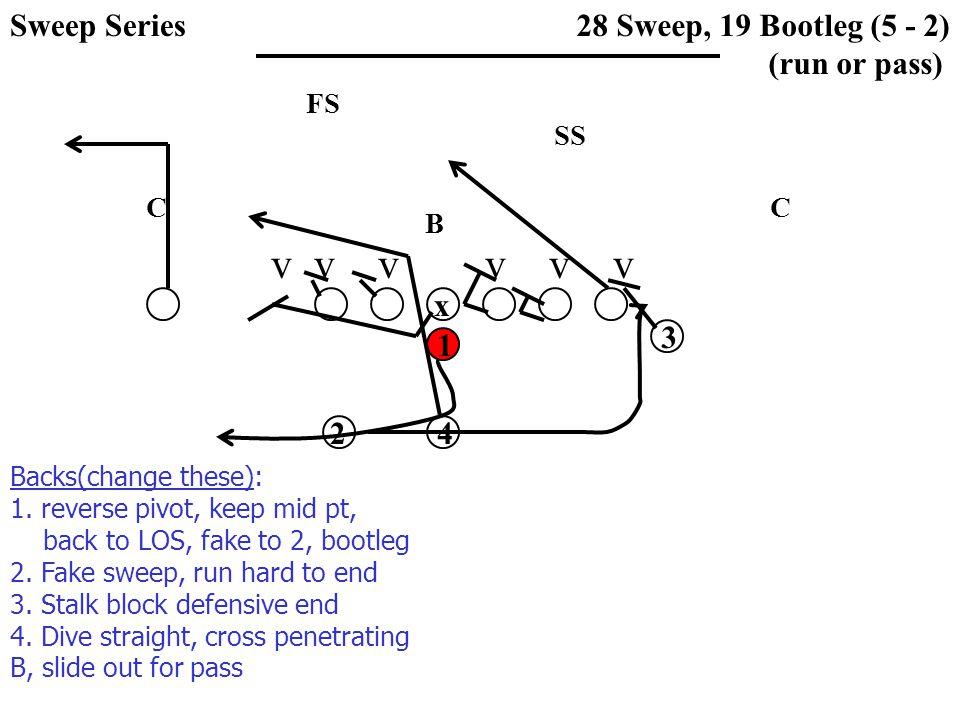 v v v v v v SS FS CC B 28 Sweep, 19 Bootleg (5 - 2) (run or pass) x 1 3 42 Backs(change these): 1.