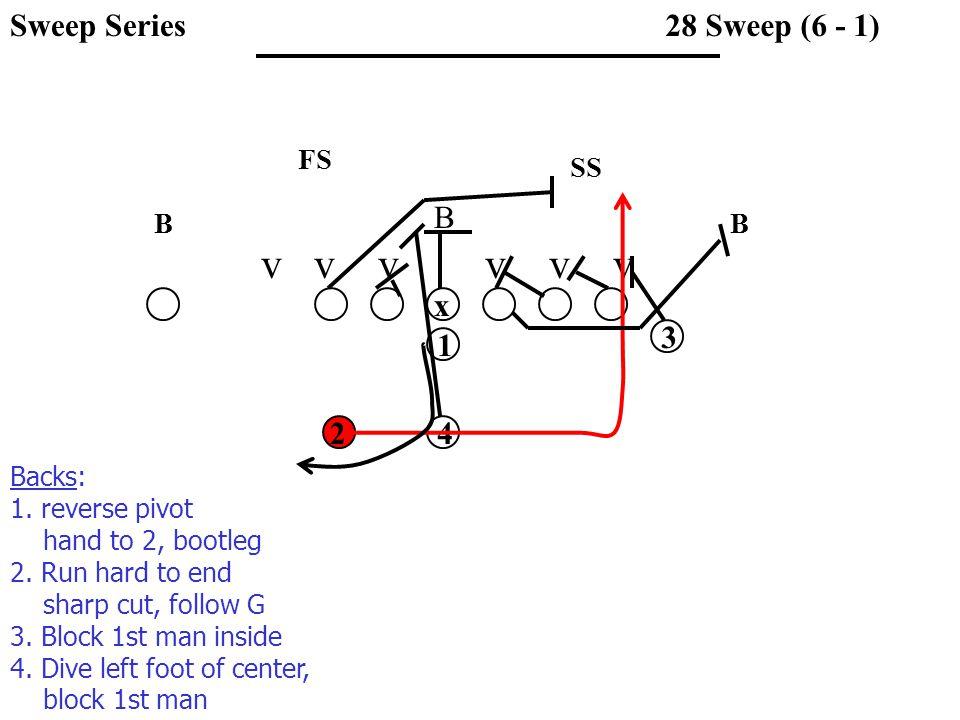 v v v v v v SS FS BB B 28 Sweep (6 - 1) x 1 3 42 Backs: 1.
