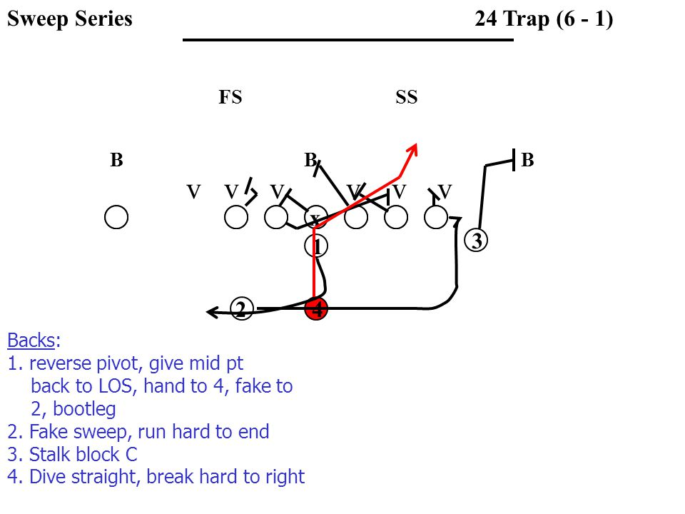 SSFS 24 Trap (6 - 1) x 1 3 42 Backs: 1. reverse pivot, give mid pt back to LOS, hand to 4, fake to 2, bootleg 2. Fake sweep, run hard to end 3. Stalk