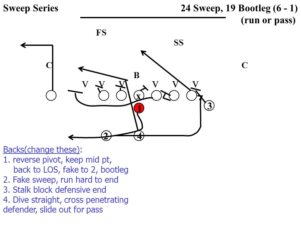 v v v v v v SS FS CC B 24 Sweep, 19 Bootleg (6 - 1) (run or pass) x 1 3 42 Backs(change these): 1. reverse pivot, keep mid pt, back to LOS, fake to 2,