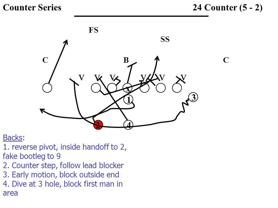 v v v v v v SS FS CCB 24 Counter (5 - 2) x 1 3 42 Backs: 1. reverse pivot, inside handoff to 2, fake bootleg to 9 2. Counter step, follow lead blocker