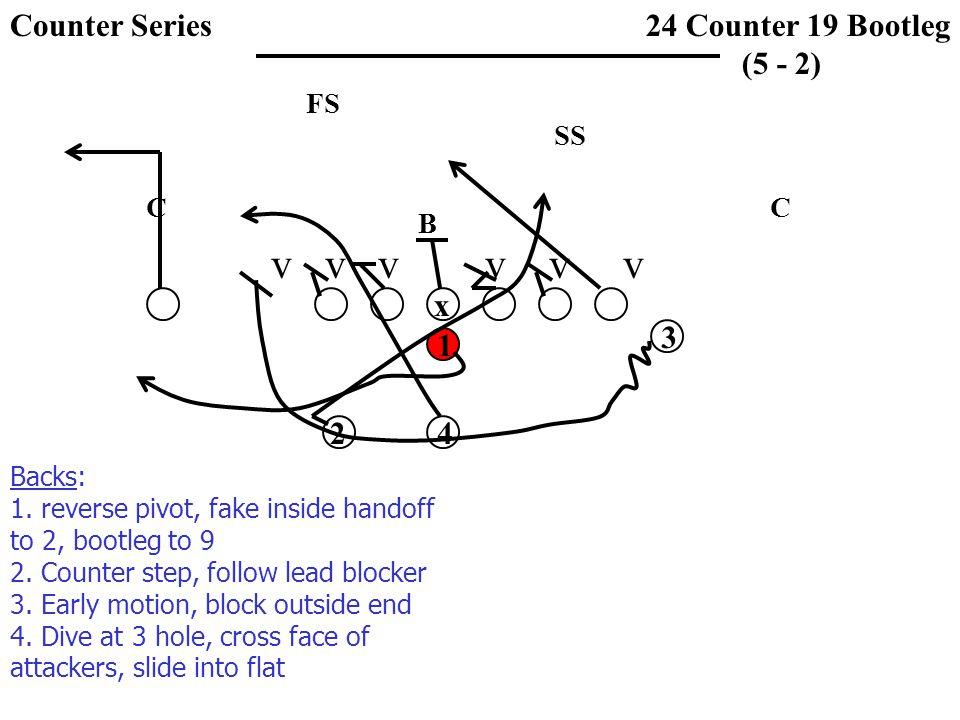 v v v v v v SS FS CC B 24 Counter 19 Bootleg (5 - 2) x 1 3 42 Backs: 1. reverse pivot, fake inside handoff to 2, bootleg to 9 2. Counter step, follow