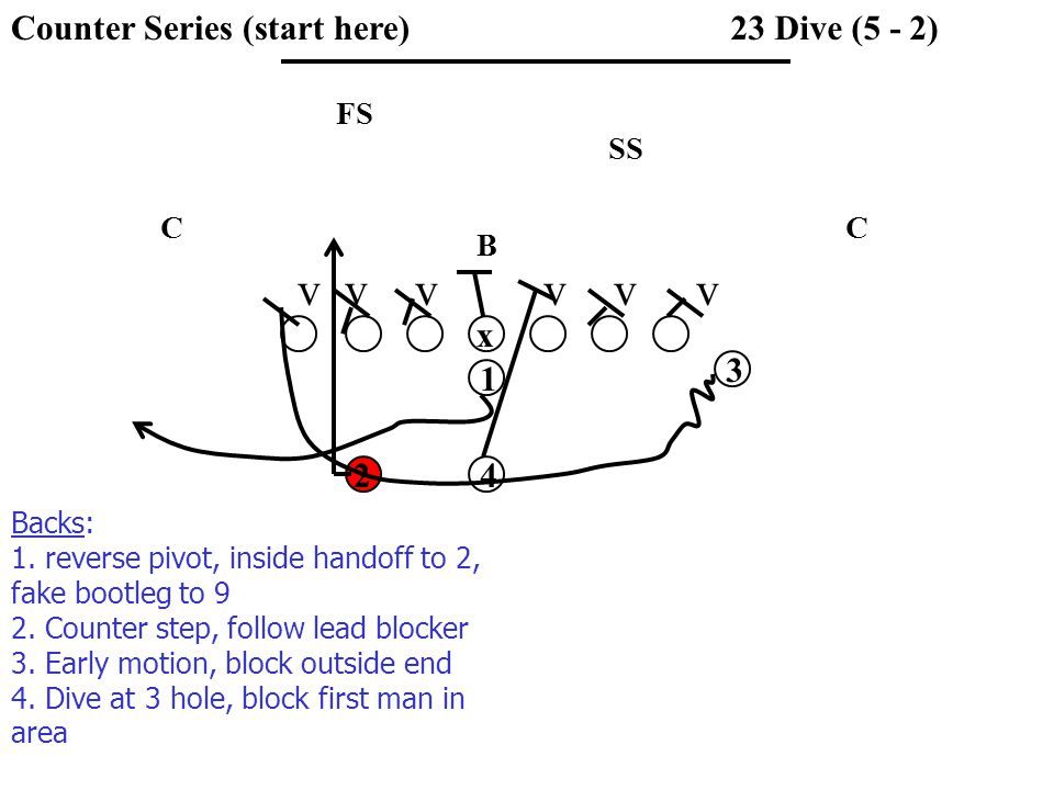 v v v v v v SS FS CC B 23 Dive (5 - 2) x 1 3 42 Backs: 1.
