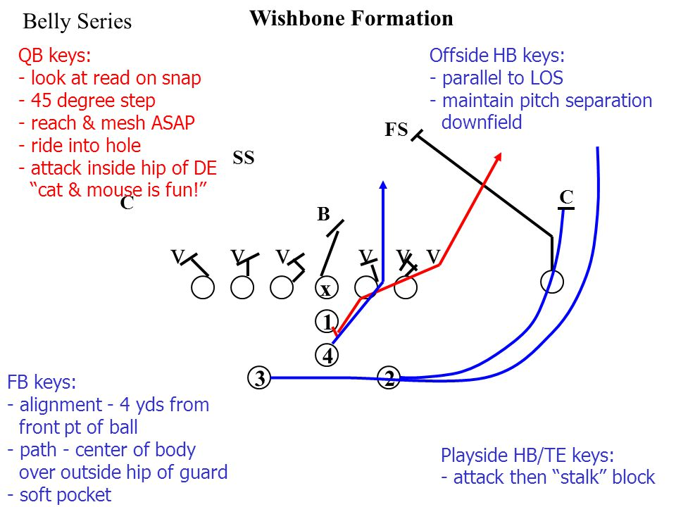 x 1 32 4 Wishbone Formation Belly Series v v v SS FS C C B QB keys: - look at read on snap - 45 degree step - reach & mesh ASAP - ride into hole - attack inside hip of DE cat & mouse is fun! FB keys: - alignment - 4 yds from front pt of ball - path - center of body over outside hip of guard - soft pocket Playside HB/TE keys: - attack then stalk block Offside HB keys: - parallel to LOS - maintain pitch separation downfield