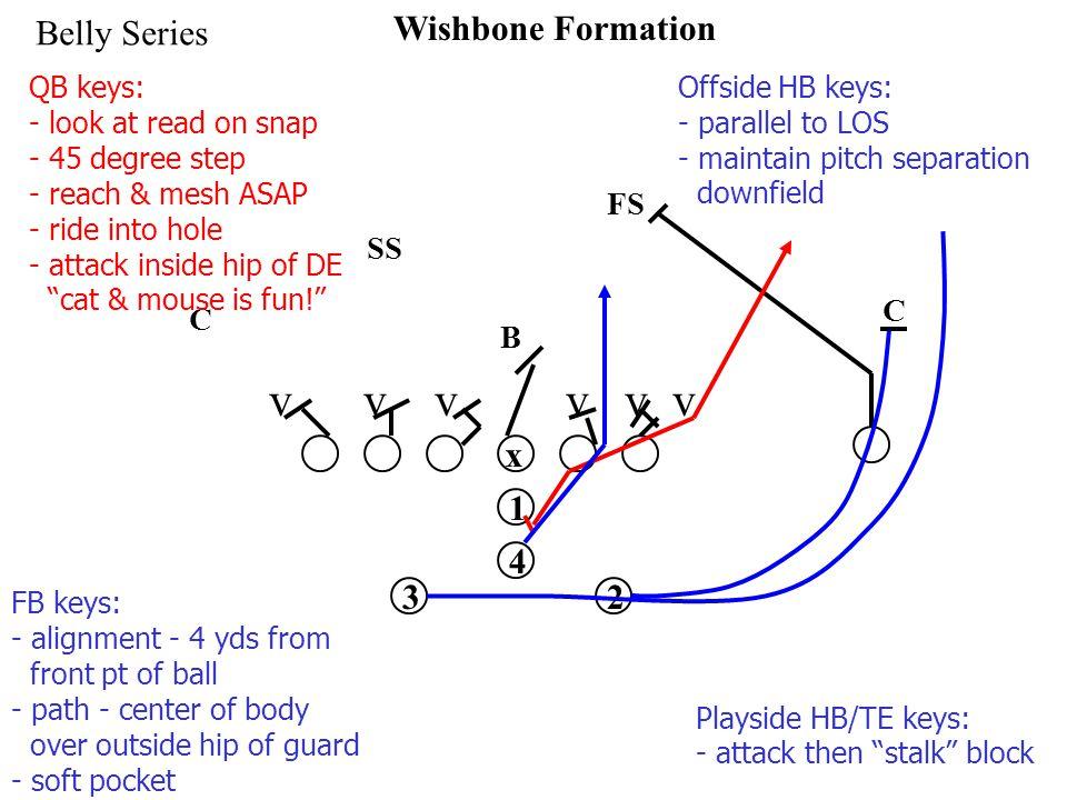 x 1 32 4 Wishbone Formation Belly Series v v v SS FS C C B QB keys: - look at read on snap - 45 degree step - reach & mesh ASAP - ride into hole - att