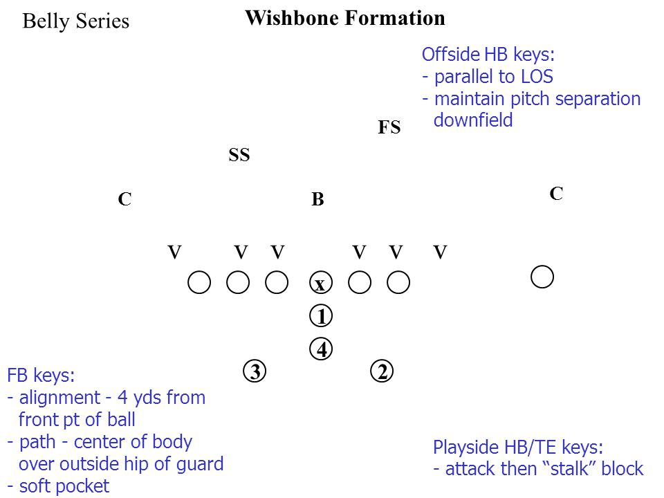 x 1 32 4 Wishbone Formation Belly Series v v v SS FS C C B FB keys: - alignment - 4 yds from front pt of ball - path - center of body over outside hip of guard - soft pocket Playside HB/TE keys: - attack then stalk block Offside HB keys: - parallel to LOS - maintain pitch separation downfield