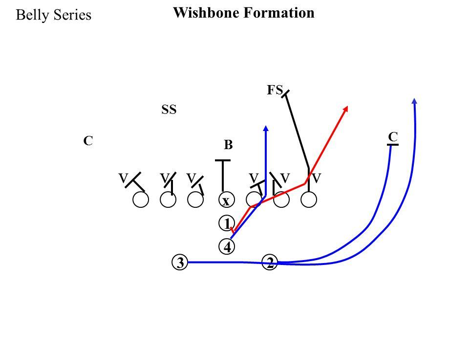 x 1 32 4 Wishbone Formation Belly Series v v v SS FS C C B