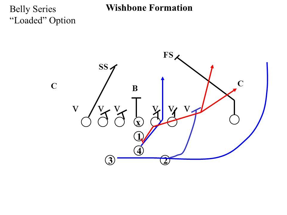 x 1 32 4 Wishbone Formation Belly Series Loaded Option v v v SS FS C C B