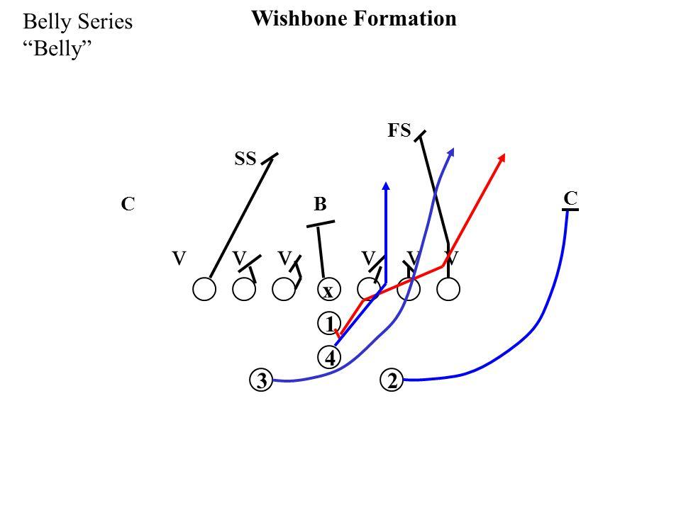 """x 1 32 4 Wishbone Formation Belly Series """"Belly"""" v v v SS FS C C B"""