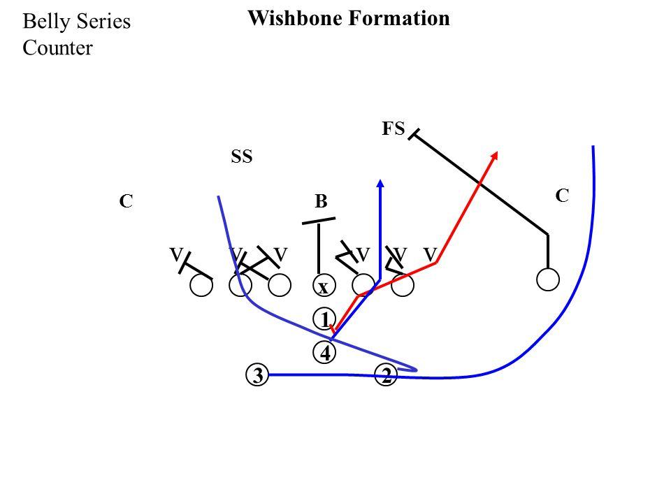 x 1 32 4 Wishbone Formation Belly Series Counter v v v SS FS C C B