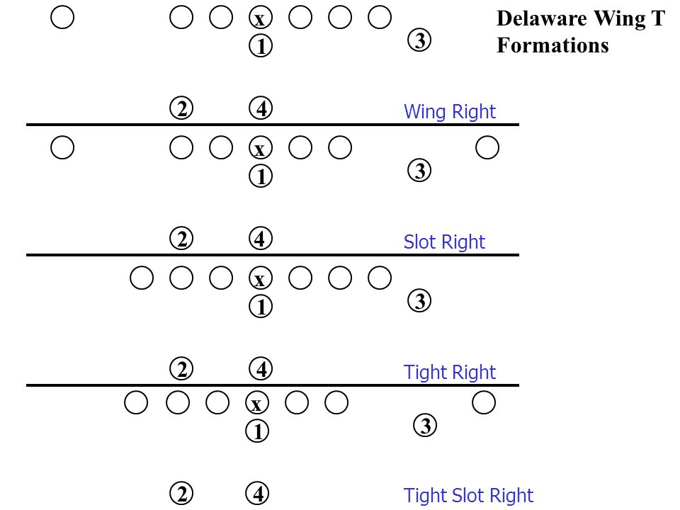 x 1 2 3 4 Delaware Wing T Formations x 1 3 4 Wing Right Slot Right x 1 2 3 4 x 1 2 3 4 Tight Right Tight Slot Right 2