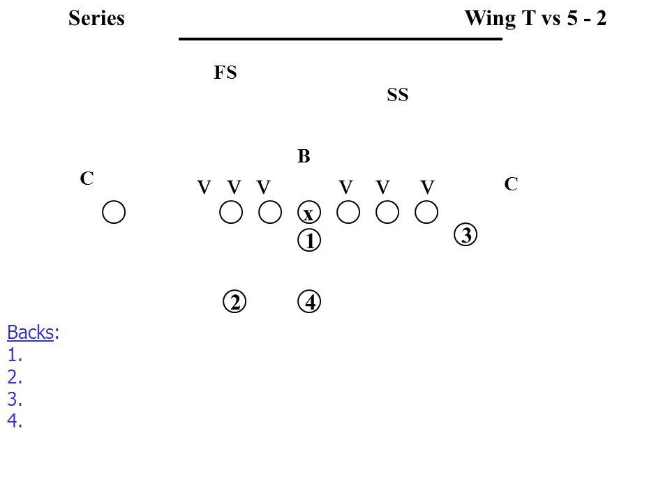 v v v v v v SS FS C C B Wing T vs 5 - 2 x 1 3 42 Backs: 1. 2. 3. 4. Series