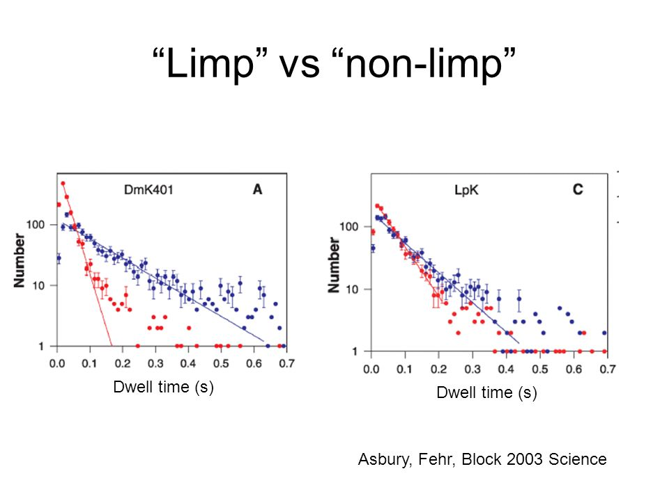 Limp vs non-limp Asbury, Fehr, Block 2003 Science Dwell time (s)