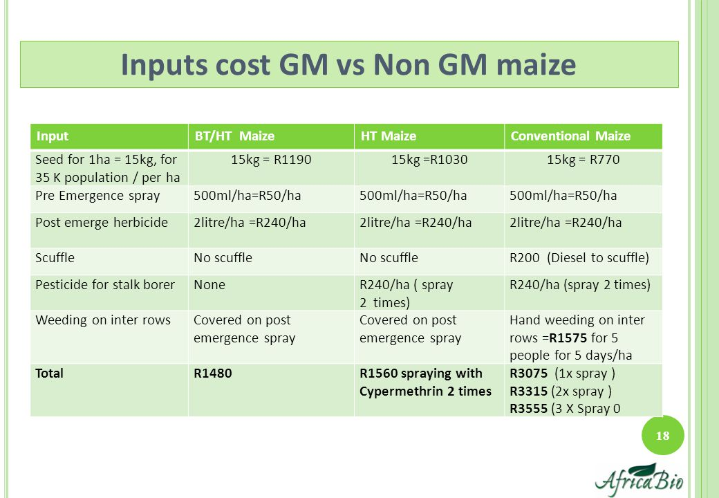 18 Inputs cost GM vs Non GM maize InputBT/HT MaizeHT MaizeConventional Maize Seed for 1ha = 15kg, for 35 K population / per ha 15kg = R119015kg =R1030