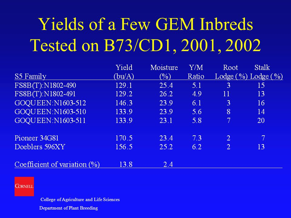College of Agriculture and Life Sciences Department of Plant Breeding Yields of a Few GEM Inbreds Tested on B73/CD1, 2001, 2002