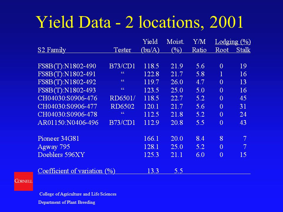 College of Agriculture and Life Sciences Department of Plant Breeding Yield Data - 2 locations, 2001