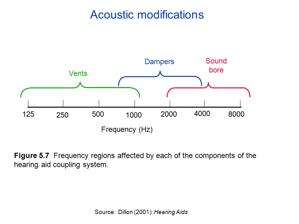 250 500 1000 2000 4000 8000125 Frequency (Hz) Vents Dampers Sound bore Figure 5.7 Frequency regions affected by each of the components of the hearing aid coupling system.