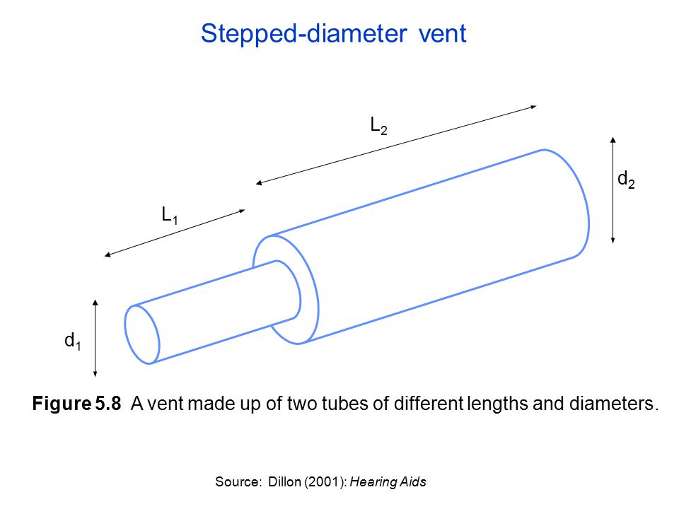 L2L2 L1L1 d1d1 d2d2 Figure 5.8 A vent made up of two tubes of different lengths and diameters.