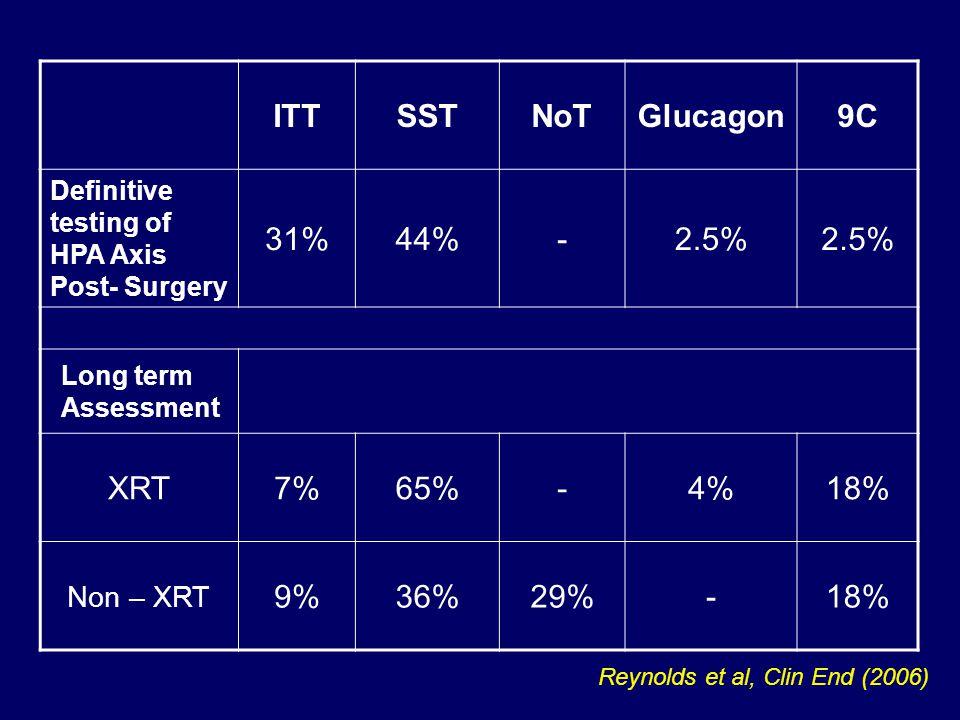 ITTSSTNoTGlucagon9C Definitive testing of HPA Axis Post- Surgery 31%44%-2.5% Long term Assessment XRT7%65%-4%18% Non – XRT 9%36%29%-18% Reynolds et al, Clin End (2006)
