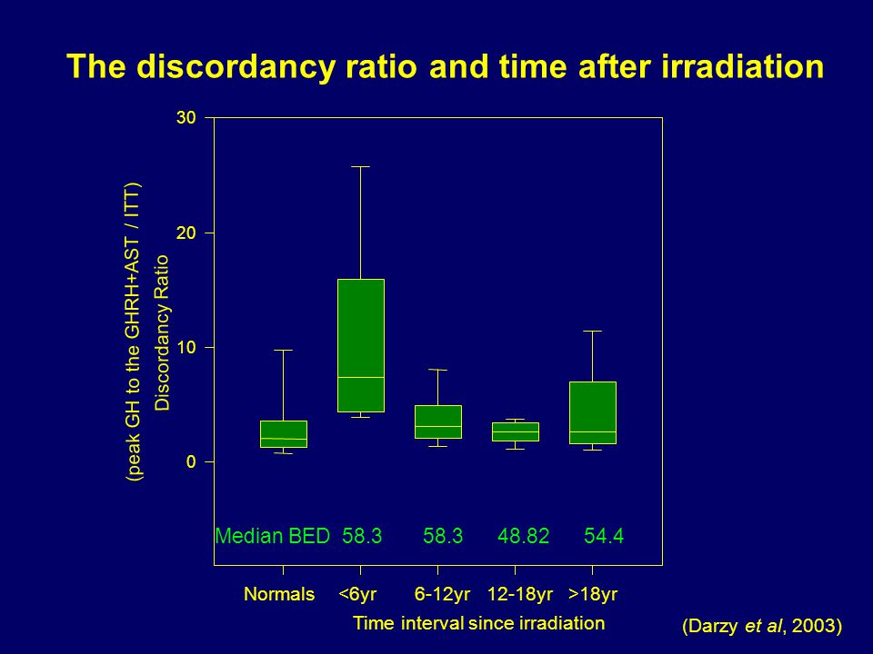 (Darzy et al, 2003) The discordancy ratio and time after irradiation Time interval since irradiation Discordancy Ratio (peak GH to the GHRH+AST / ITT) 0 10 20 30 18yrNormals Median BED 58.3 58.3 48.82 54.4