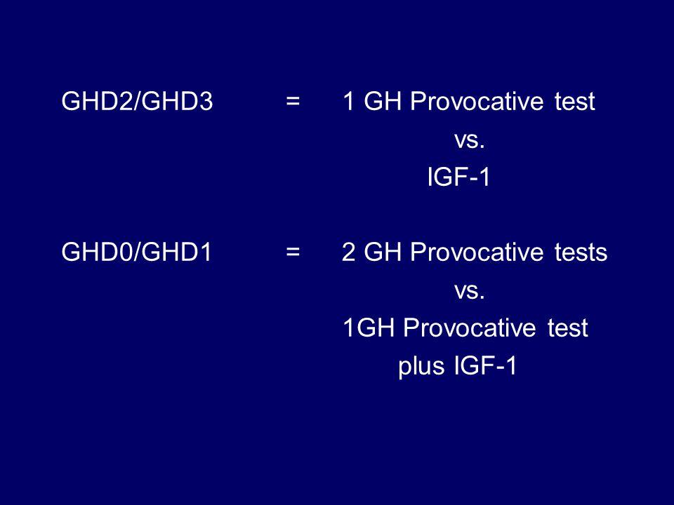 GHD2/GHD3=1 GH Provocative test vs. IGF-1 GHD0/GHD1=2 GH Provocative tests vs.